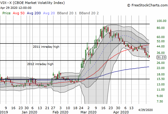 The volatility index (VIX) dropped 7.0% and closed at a new 2-month low.