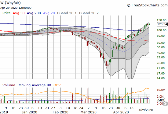 Wayfair (W) gained 5.1% for a new 7-month high.