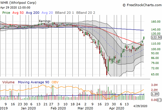 Whirlpool (WHR) gained 7.6% on a further confirmation of its 50DMA breakout.