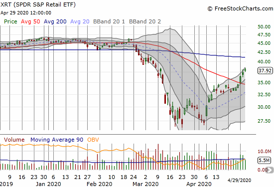 The SPDR S&P Retail ETF (XRT) gained 3.0% and closed at a 7 week high.