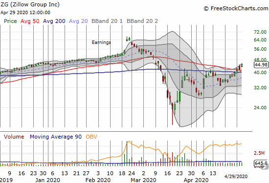 Zillow Group (ZG) gained 7.7% and confirmed its 50 and 200DMA breakouts