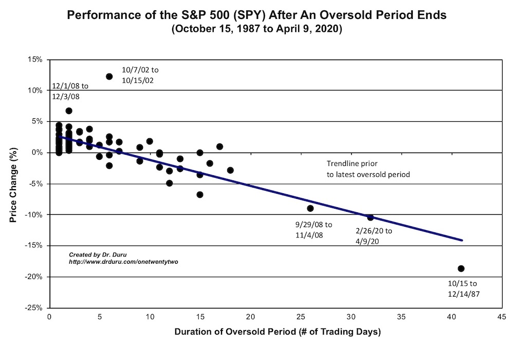 Performance of the S&P 500 (SPY) from the beginning to the end of an oversold period using the trend line prior to the last oversold period.