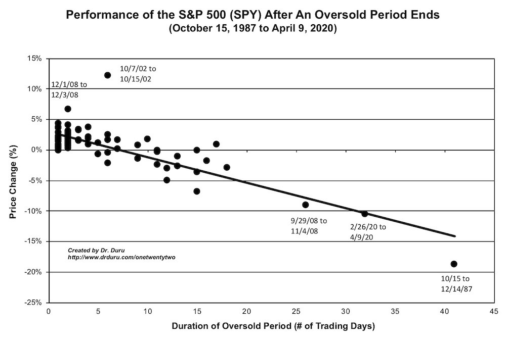 Performance of the S&P 500 (SPY) from the beginning to the end of an oversold period
