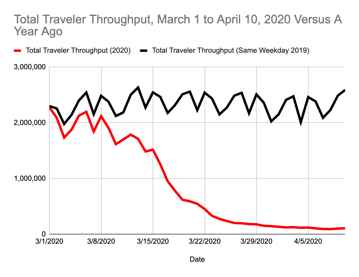 Total Traveler Throughput, March 1 to April 10, 2020 Versus A Year Ago