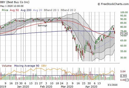 Best Buy (BBY) sliced right through 200DMA support with a 5.8% loss.