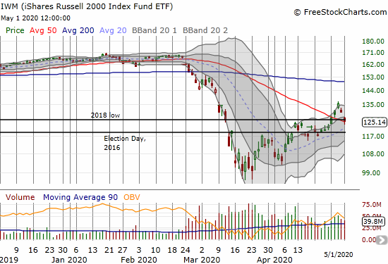 The iShares Russell 2000 Index Fund ETF (IWM) lost 4.0% and closed right at its 50DMA support.