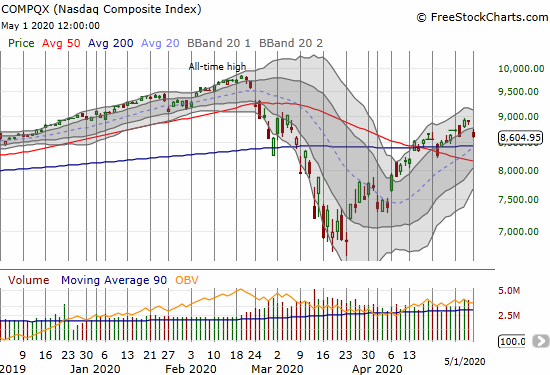 The NASDAQ (COMPQX) fell 3.2% and put converged 20, 50, and 200DMA support into play.