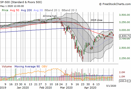 The S&P 500 (SPY) dropped 2.8% and fell far short of challenging overhead 200DMA resistance.