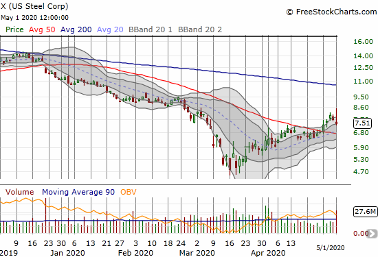 U.S. Steel (X) lost 2.2% but remains well above its 20 and 50DMA support levels.