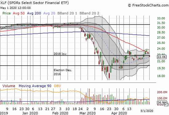 The SPDRS Select Sector Financial ETF (XLF) fell 3.2% and confirmed a 50DMA breakdown.