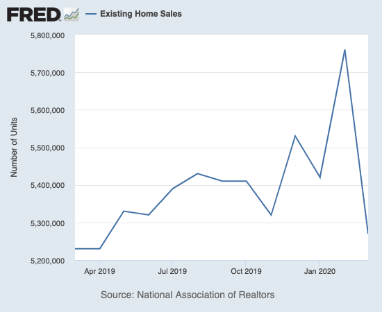 Existing home sales dropped back to levels last seen around April, 2019.