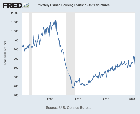 Housing starts plunged to levels last seen in June, 2019.