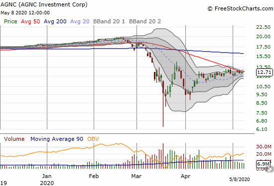 AGNC Investment (AGNC) gained 1.1% as it drifted its way into a 50DMA breakout.