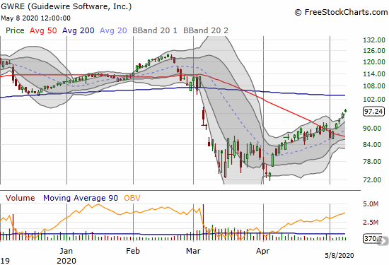 Guidewire Software (GWRE) gained 1.6% and is finally pushing into its post-earnings gap down.