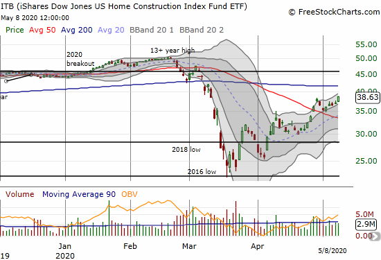 The iShares Dow Jones US Home Construction Index (ITB) gained 4.2% and closed at a 2-month high.