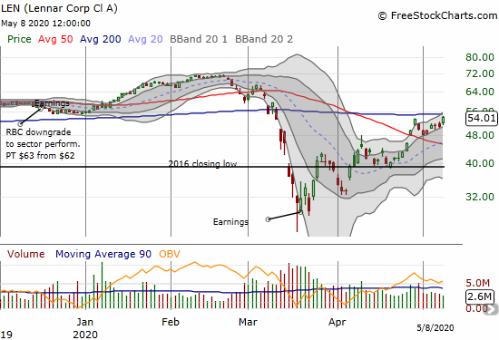 Lennar (LEN) gained 6.2% and came just short of challenging 200DMA resistance.