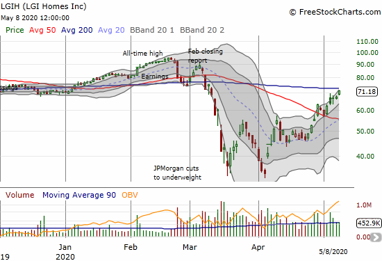 LGI Homes (LGIH) gained 5.1% and closed just under its 200DMA resistance.