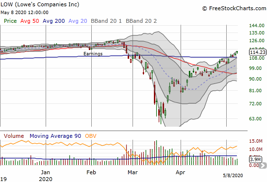 Lowes Company (LOW) gained 2.1% and is now almost finished reversing post-earnings losses from March.