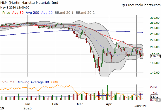 Martin Marietta Materials (MLM) lost 1.7% as it continues to struggle with overhead 50DMA resistance.