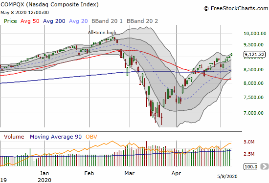 The NASDAQ (COMPQX) gained 1.6% and almost finished a complete reversal of losses from its February 50DMA breakdown.