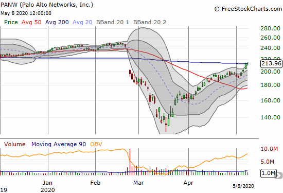 Palo Alto Networks (PANW) gained 0.4% on a marginal 200DMA breakout.