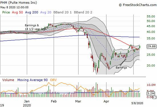 Pulte Homes (PHM) gained 6.0% on a confirmation of its latest 50DMA breakout.