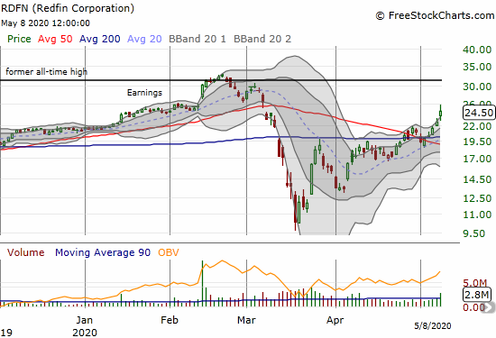 Redfin Corporation (RDFN) soared 8.2% and is now closing in on a full reversal of its March 50DMA breakdown.