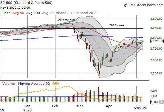 The S&P 500 (SPY) gained 1.7% and almost touched the post recovery high from April 29th
