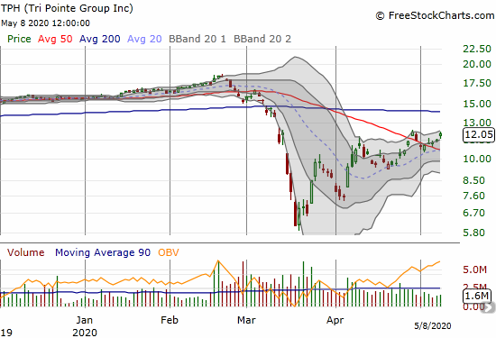 Tri Pointe (TPH) gained 4.9% on a confirmation of 50DMA support.