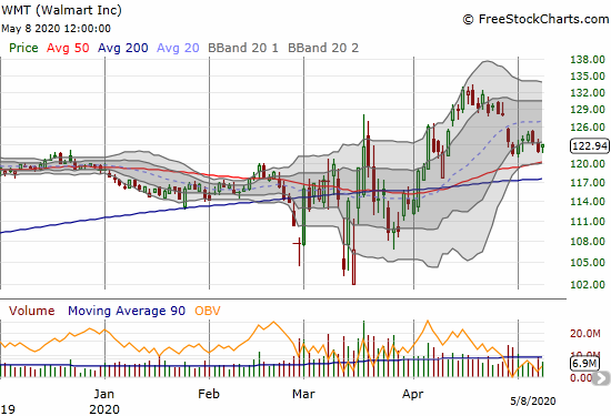 Walmart (WMT) is hovering above 50DMA support.