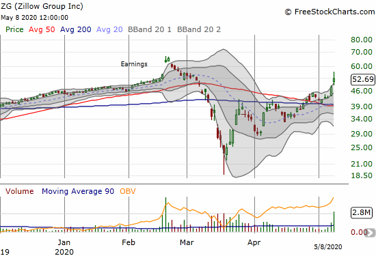 Zillow Group (ZG) jumped 9.3% post-earnings and finished a reversal of its losses from the March 50DMA breakdown.