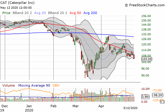 Caterpillar (CAT) lost 3.3% and closed at a 1 1/2 month low.
