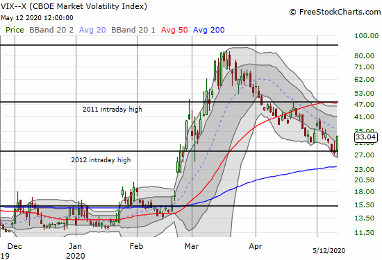 The volatility index (VIX) jumped 19.8% but remains in a downtrend.