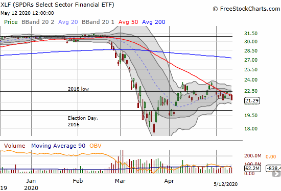 The SPDRS Select Sector Financial ETF (XLF) lost 2.6% and closed at critical support that has held for 5 weeks.
