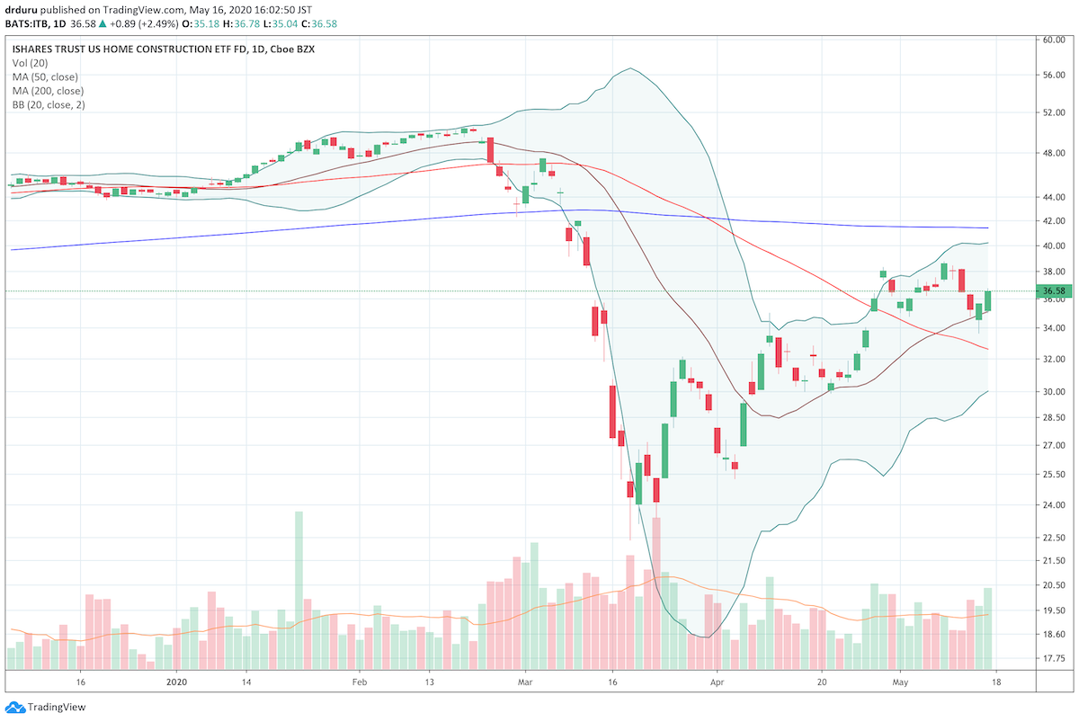 The iShares Dow Jones US Home Construction Index Fund (ITB) gained 2.5% on Friday but is likely in the process of peaking under or around its 200-day moving average (DMA).