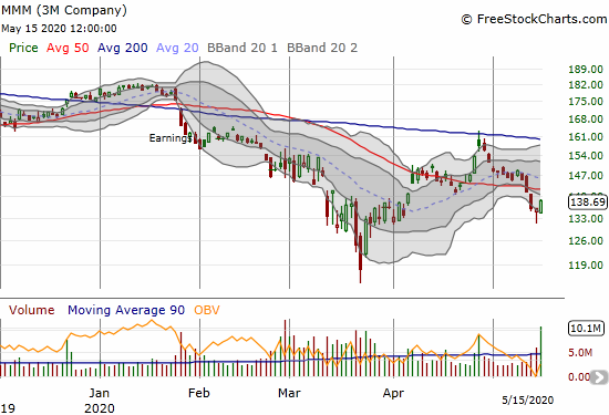 3M Company (MMM) gained 2.0% but is still under its 50DMA.
