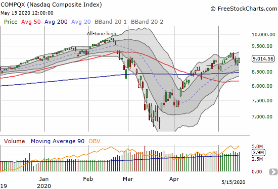 The NASDAQ (COMPQX) gained 0.8% after two days of rebounding from opening gap downs.