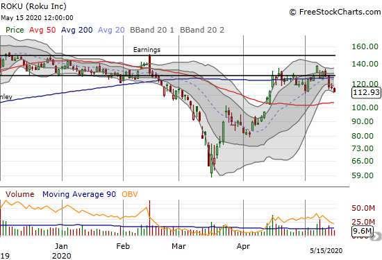 Roku (ROKU) lost 3.2% and closed at a 1-month low.