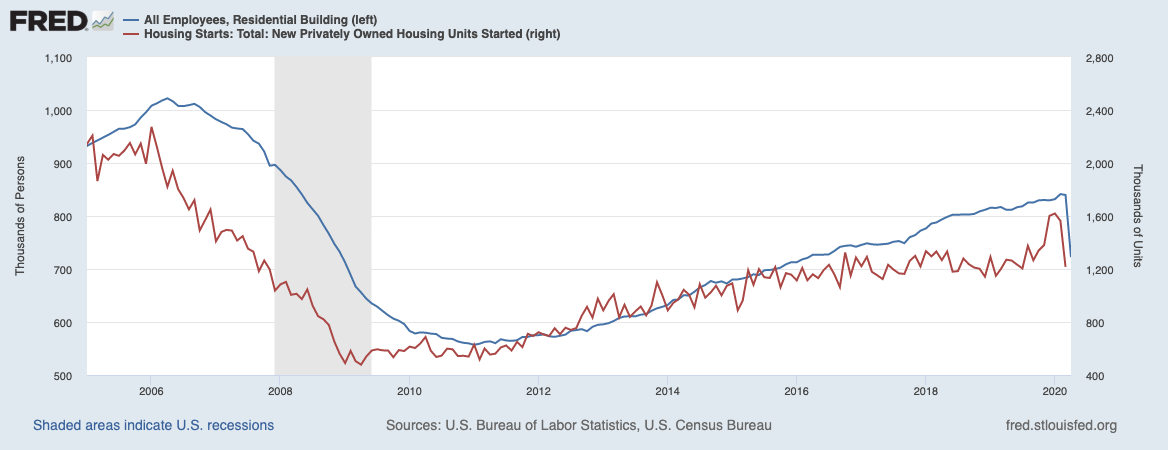 Residential construction employment plunged a month after the plunge in housing starts, peaking with a lag like the last recession.