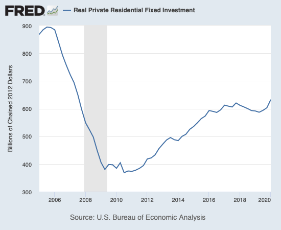 Residential fixed investment in Q1 2020 hit a new high post financial crisis.