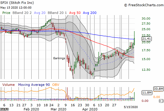 Stitch Fix (SFIX) gained 10.1% and closed above its 200DMA for the first time since late February.