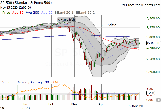 S&P 500 (SPY) closed with a 0.4% gain after two days of rebounding from opening gap downs.