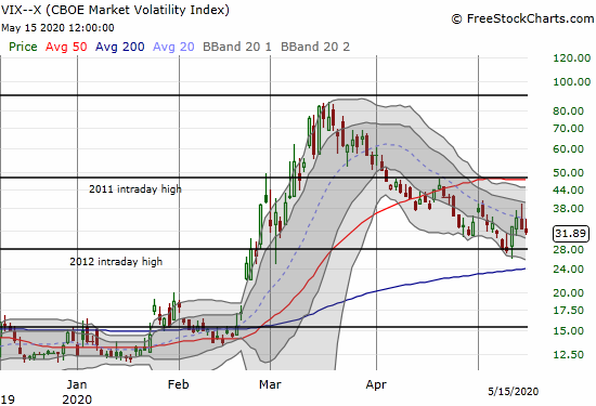 The volatility index (VIX) lost 2.2% and maintained its downtrend.