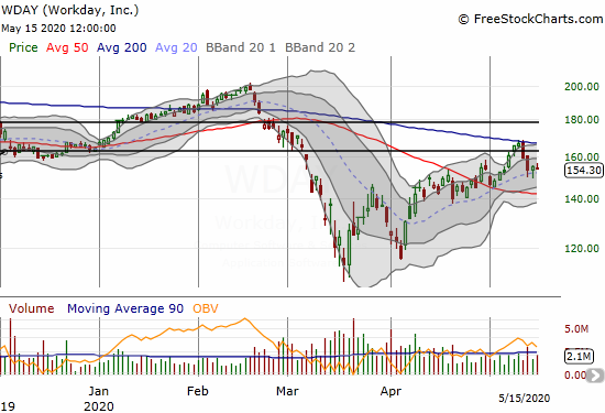 Workday (WDAY) failed at 200DMA resistance but succeeded at 20DMA support.