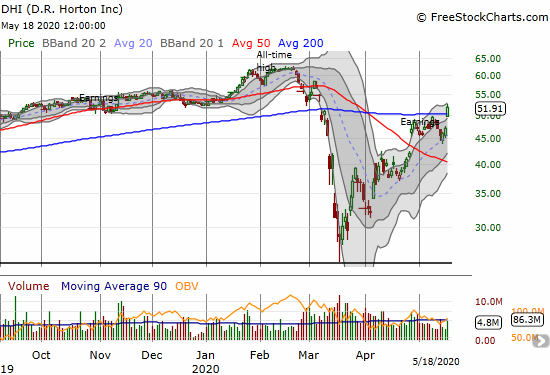 D.R. Horton (DHI) soared 10.0% and broke 200DMA resistance.