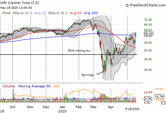 Lennar (LEN) jumped 11.8% and broke through 200DMA resistance.