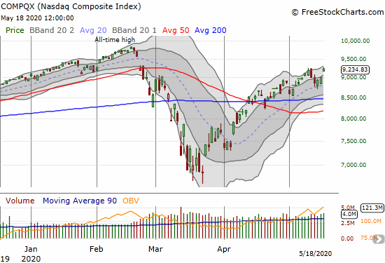 The NASDAQ (COMPQX) gained 2.4% and closed right where it first broke 50DMA support in February.