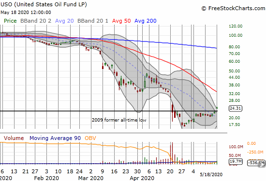 The United States Oil Fund (USO) gained 8.6% and closed above its 2009 low for the first time in a month.
