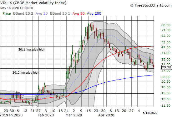 The volatility index (VIX) lost 8.1% as it reconfirms the current downtrend.
