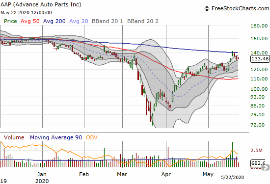 Advance Auto Parts (AAP) rallied into its 200DMA post-earnings but sold off from there.